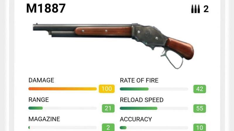 M1887 in Garena Free Fire (Image via cashify)